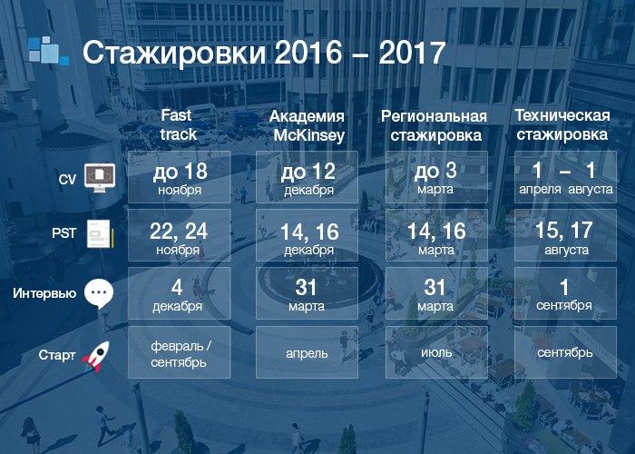 Набор на стажировки McKinsey 2016-2017