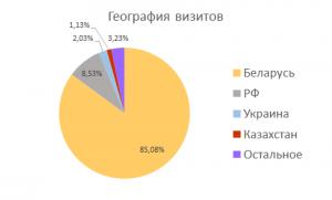 География визитов сайта fmk.bseu.by