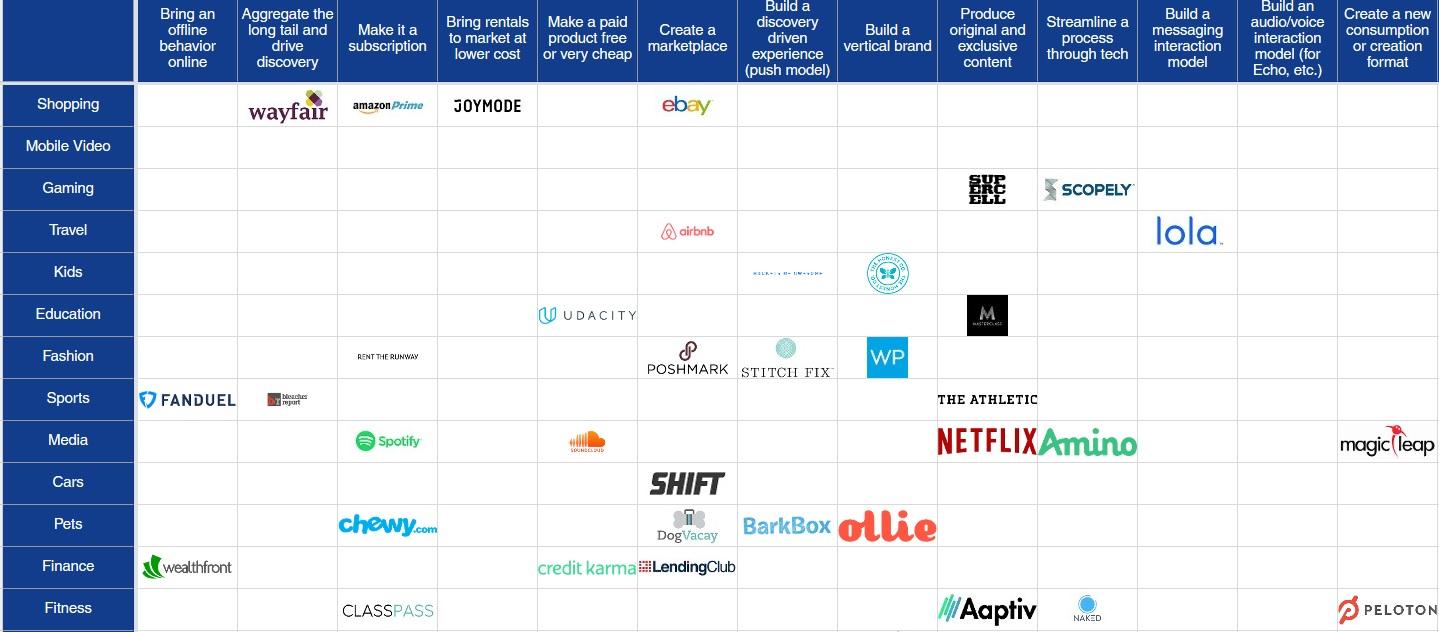 Startup Idea Matrix